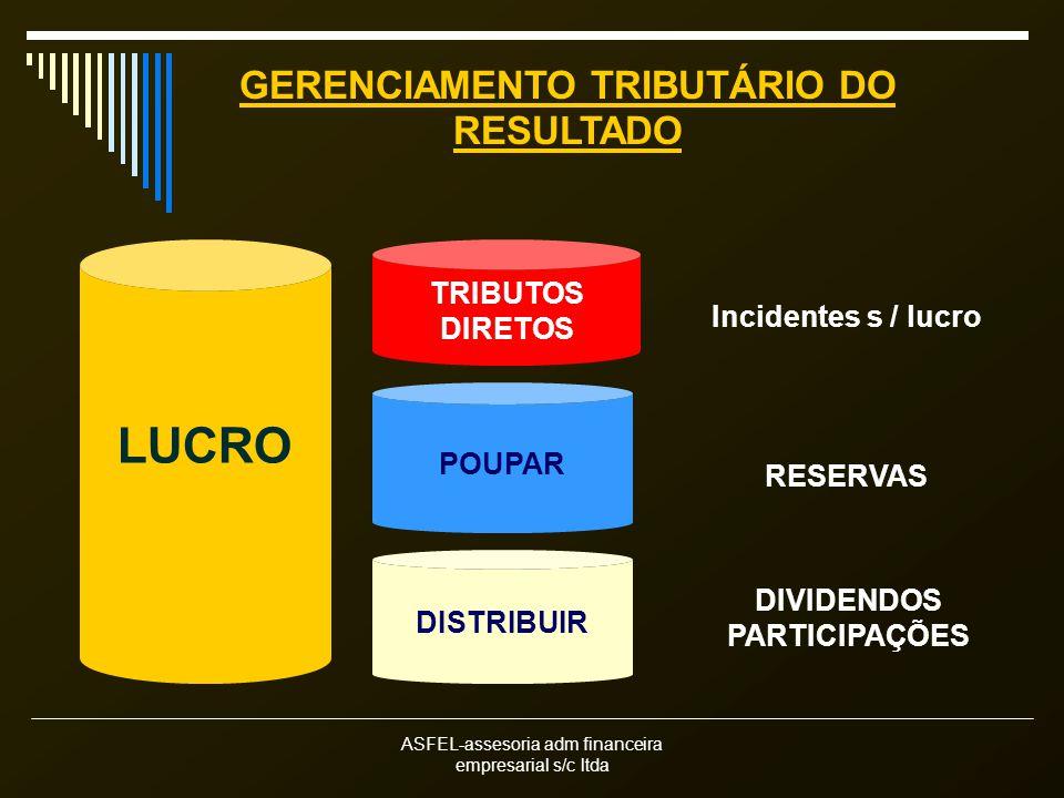 ASFEL-assesoria adm financeira empresarial s/c ltda LUCRO POUPAR TRIBUTOS DIRETOS GERENCIAMENTO TRIBUTÁRIO DO RESULTADO Incidentes s / lucro RESERVAS DISTRIBUIR DIVIDENDOS PARTICIPAÇÕES