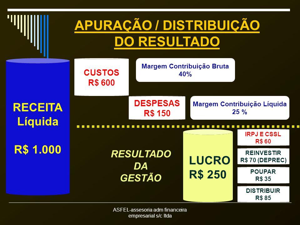 ASFEL-assesoria adm financeira empresarial s/c ltda APURAÇÃO / DISTRIBUIÇÃO DO RESULTADO RESULTADO DA GESTÃO RECEITA Líquida R$ 1.000 LUCRO R$ 250 CUSTOS R$ 600 DESPESAS R$ 150 REINVESTIR R$ 70 (DEPREC) POUPAR R$ 35 DISTRIBUIR R$ 85 Margem Contribuição Bruta 40% Margem Contribuição Líquida 25 % IRPJ E CSSL R$ 60