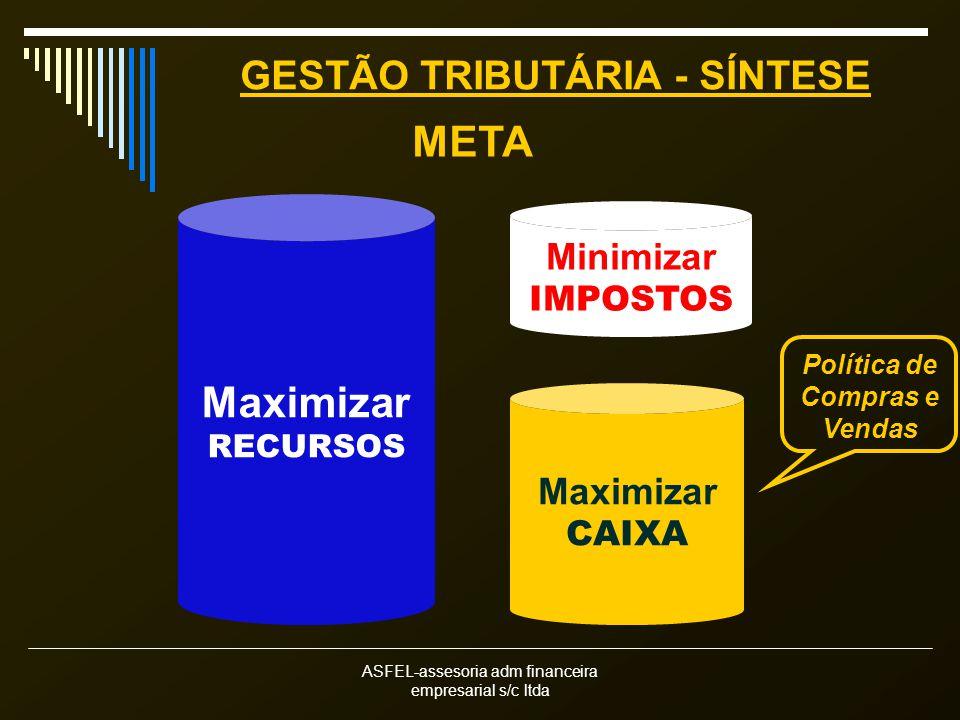 ASFEL-assesoria adm financeira empresarial s/c ltda GESTÃO TRIBUTÁRIA - SÍNTESE Minimizar IMPOSTOS Maximizar RECURSOS META Maximizar CAIXA Política de