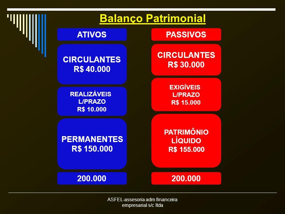 ASFEL-assesoria adm financeira empresarial s/c ltda CIRCULANTES R$ 40.000 CIRCULANTES R$ 30.000 REALIZÁVEIS L/PRAZO R$ 10.000 PERMANENTES R$ 150.000 EXIGÍVEIS L/PRAZO R$ 15.000 PATRIMÔNIO LÍQUIDO R$ 155.000 ATIVOSPASSIVOS Balanço Patrimonial 200.000