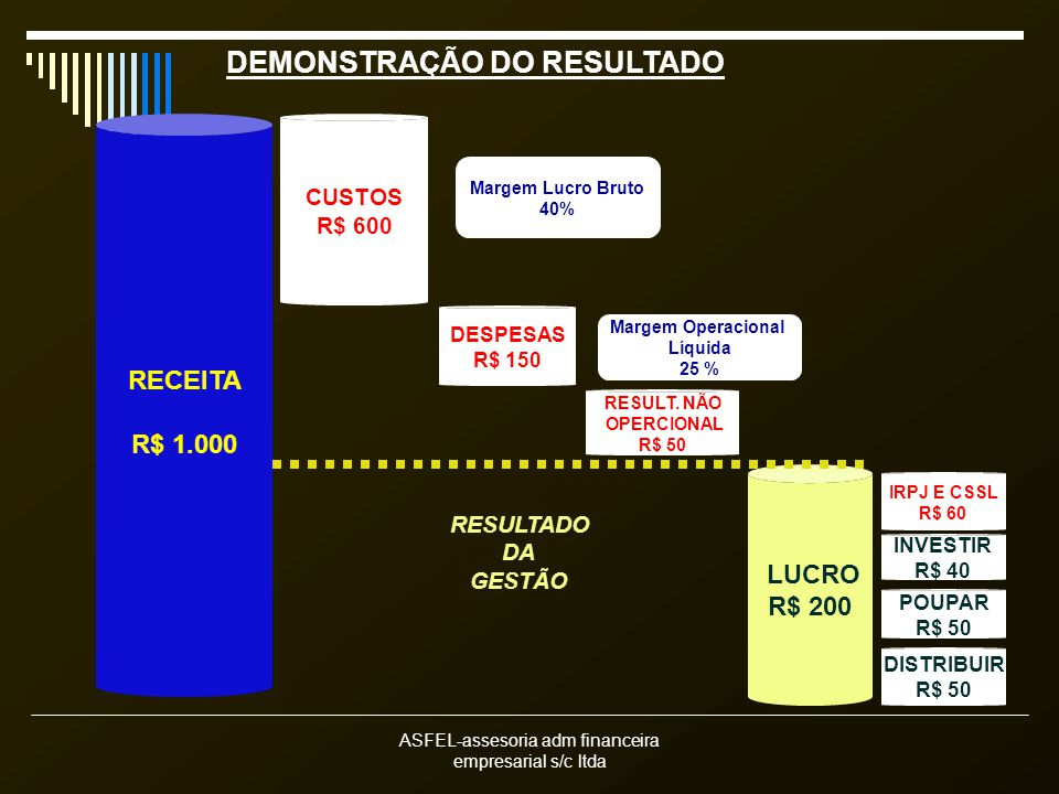 ASFEL-assesoria adm financeira empresarial s/c ltda DEMONSTRAÇÃO DO RESULTADO RESULTADO DA GESTÃO RECEITA R$ 1.000 LUCRO R$ 200 CUSTOS R$ 600 DESPESAS R$ 150 INVESTIR R$ 40 POUPAR R$ 50 DISTRIBUIR R$ 50 Margem Lucro Bruto 40% Margem Operacional Líquida 25 % 5 IRPJ E CSSL R$ 60 RESULT.