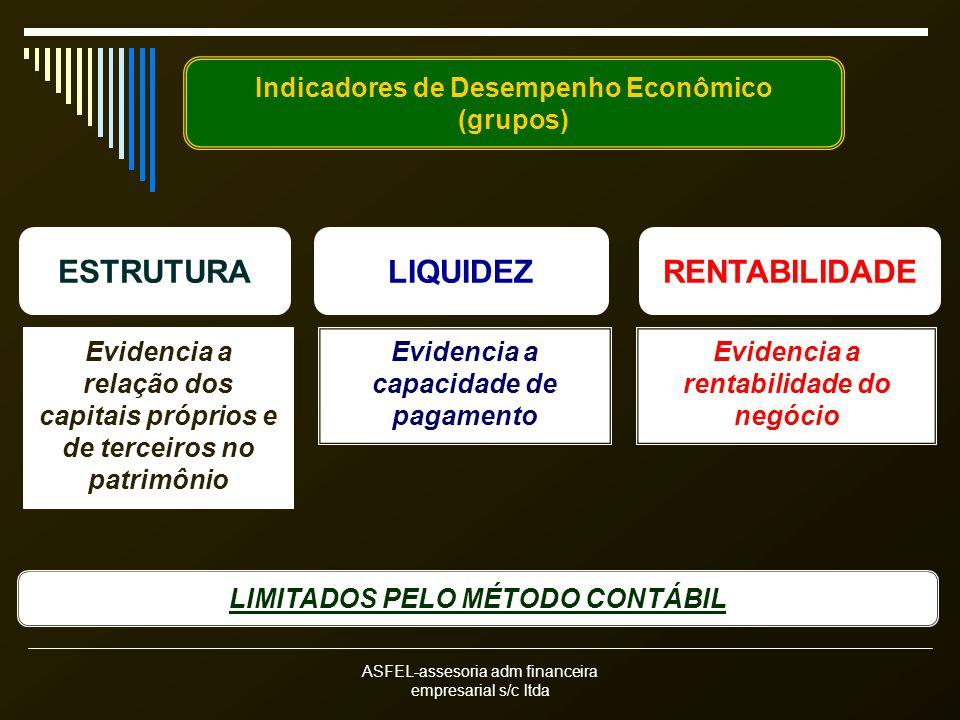 ASFEL-assesoria adm financeira empresarial s/c ltda Indicadores de Desempenho Econômico (grupos) ESTRUTURALIQUIDEZRENTABILIDADE Evidencia a relação dos capitais próprios e de terceiros no patrimônio Evidencia a capacidade de pagamento Evidencia a rentabilidade do negócio LIMITADOS PELO MÉTODO CONTÁBIL