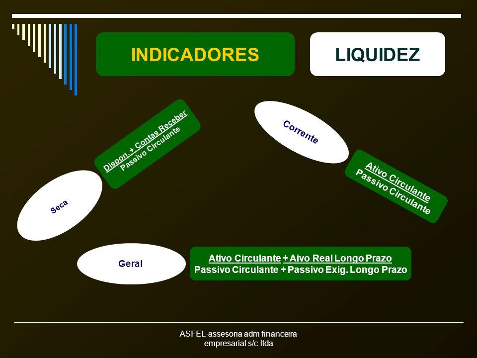 ASFEL-assesoria adm financeira empresarial s/c ltda INDICADORESLIQUIDEZ Seca Dispon.