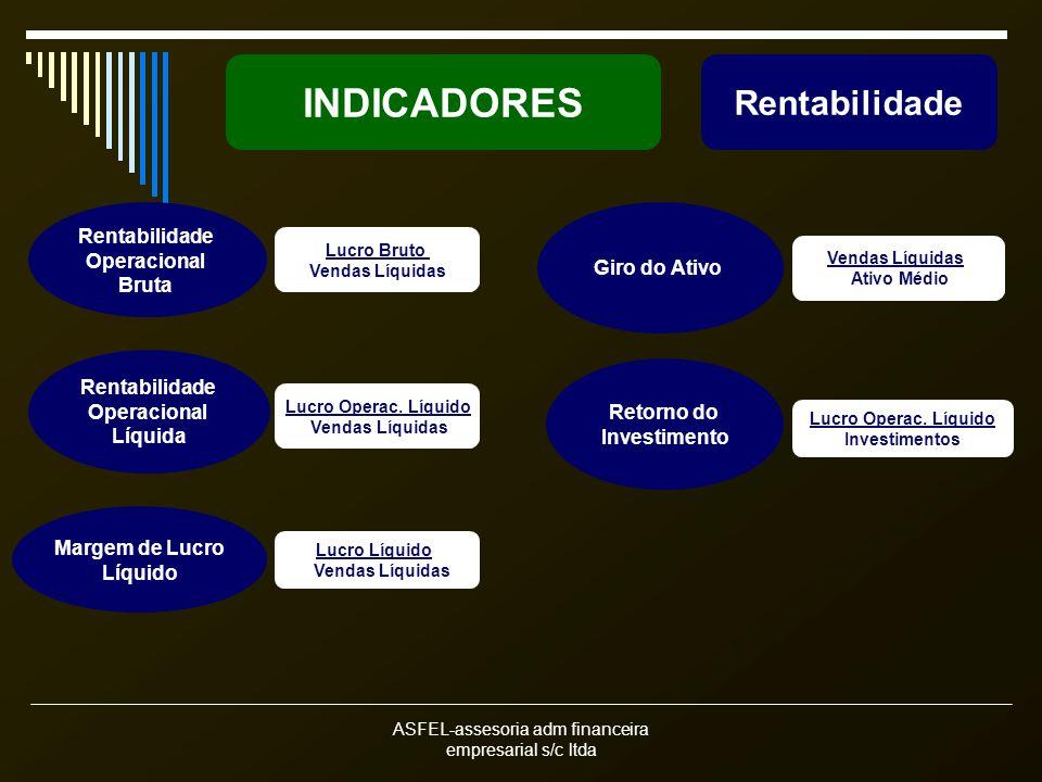 ASFEL-assesoria adm financeira empresarial s/c ltda INDICADORES Rentabilidade Operacional Líquida Lucro Operac. Líquido Vendas Líquidas Rentabilidade