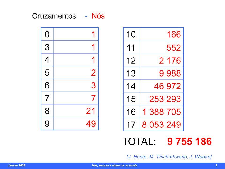 Janeiro 2006 Nós, tranças e números racionais 9 Mais exemplos de invariantes: Número de cruzamento Número de desatamento Número de coloração Número de ponte Polinómios: Alexander, Conway, Jones Invariantes de Vassiliev.