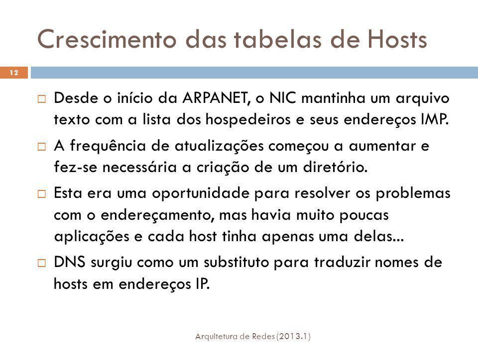 Crescimento das tabelas de Hosts Arquitetura de Redes (2013.1) 12 Desde o início da ARPANET, o NIC mantinha um arquivo texto com a lista dos hospedeiros e seus endereços IMP.