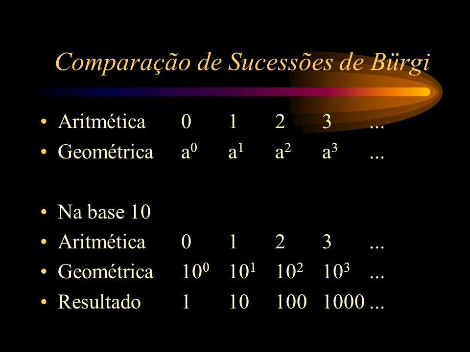 Os inventores Primeiros a solucionarem os problemas –Joost Bürgi –John Neper Criaram uma tabela que facilitava os cálculos Tal tabela ficou conhecida