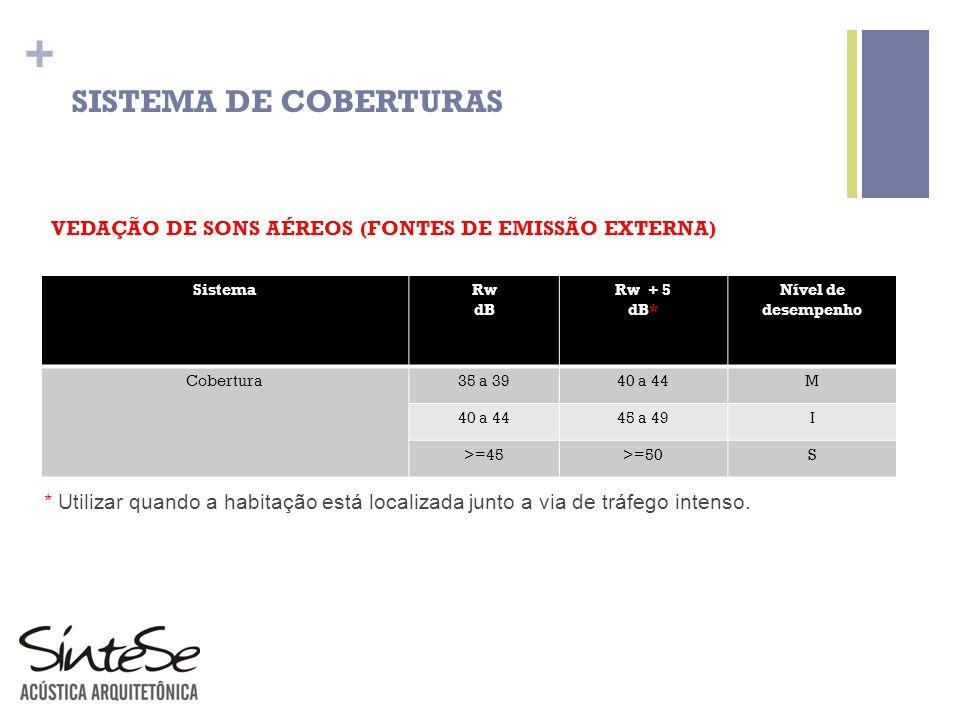 + SISTEMA DE COBERTURAS VEDAÇÃO DE SONS AÉREOS (FONTES DE EMISSÃO EXTERNA) SistemaRw dB Rw + 5 dB* Nível de desempenho Cobertura35 a 3940 a 44M 45 a 4