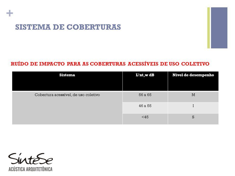 + SISTEMA DE COBERTURAS RUÍDO DE IMPACTO PARA AS COBERTURAS ACESSÍVEIS DE USO COLETIVO SistemaLnt,w dBNível de desempenho Cobertura acessível, de uso