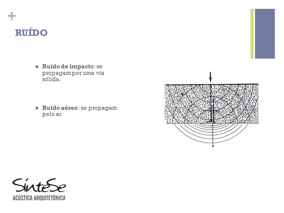 + RUÍDO Ruído de impacto: se propagam por uma via sólida. Ruído aéreo: se propagam pelo ar