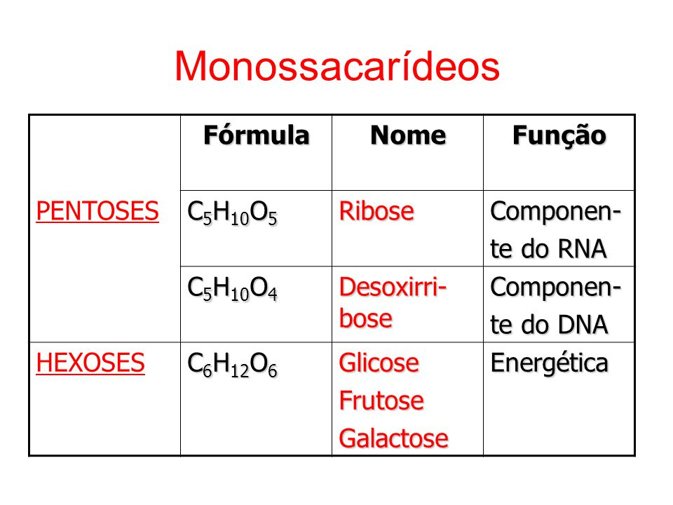Monossacarídeos PENTOSESFórmulaNomeFunção C 5 H 10 O 5 RiboseComponen- te do RNA C 5 H 10 O 4 Desoxirri- bose Componen- te do DNA HEXOSES C 6 H 12 O 6 GlicoseFrutoseGalactoseEnergética