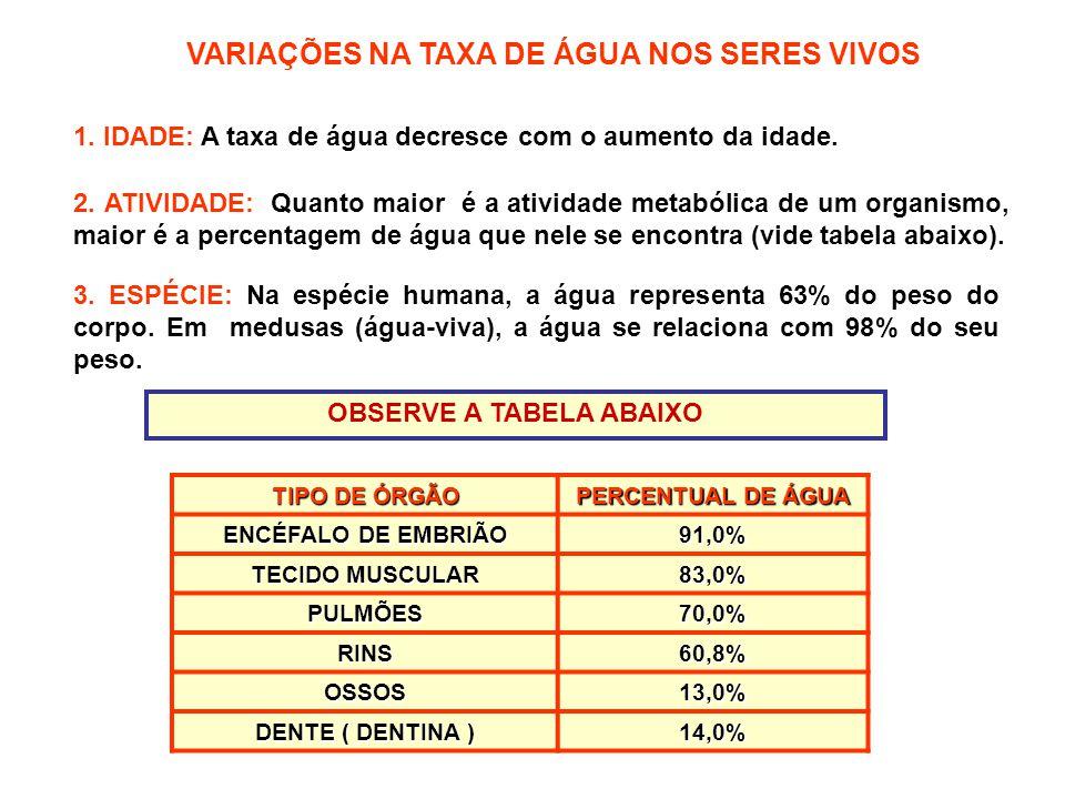 VARIAÇÕES NA TAXA DE ÁGUA NOS SERES VIVOS 1. IDADE: A taxa de água decresce com o aumento da idade.