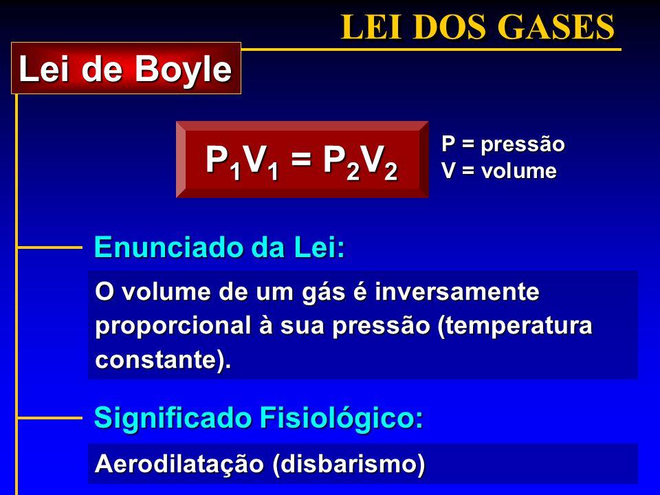 LEI DOS GASES P 1 V 1 = P 2 V 2 O volume de um gás é inversamente proporcional à sua pressão (temperatura constante). P = pressão V = volume Lei de Bo