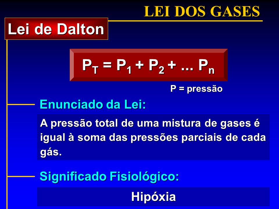 LEI DOS GASES P T = P 1 + P 2 +... P n A pressão total de uma mistura de gases é igual à soma das pressões parciais de cada gás. P = pressão Lei de Da