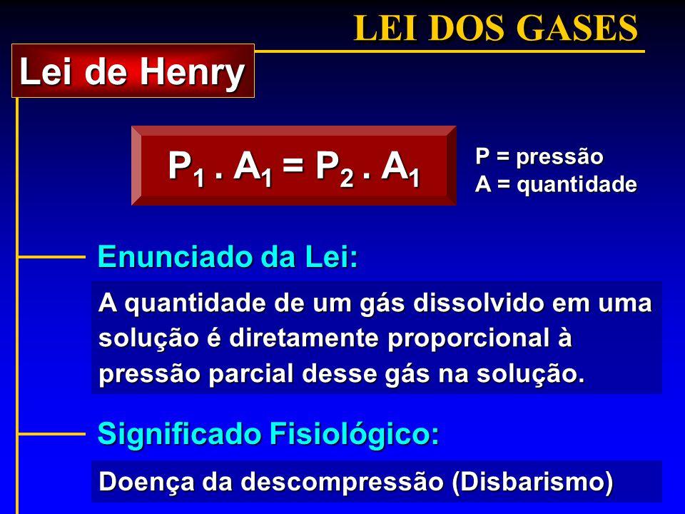 LEI DOS GASES P 1. A 1 = P 2. A 1 A quantidade de um gás dissolvido em uma solução é diretamente proporcional à pressão parcial desse gás na solução.