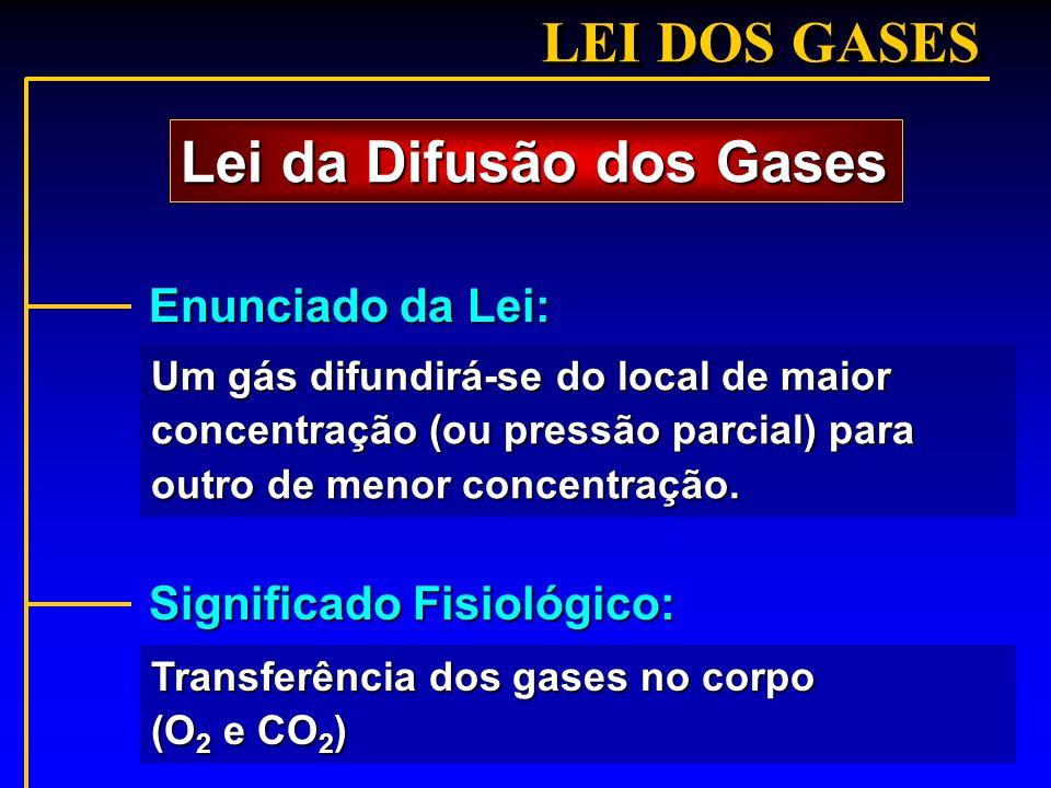LEI DOS GASES Um gás difundirá-se do local de maior concentração (ou pressão parcial) para outro de menor concentração. Lei da Difusão dos Gases Enunc