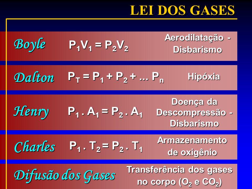 Transferência dos gases no corpo (O 2 e CO 2 ) Difusão dos Gases LEI DOS GASES Aerodilatação - Disbarismo Boyle P 1 V 1 = P 2 V 2 Hipóxia Dalton P T =