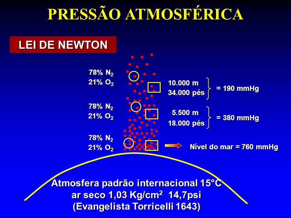 PRESSÃO ATMOSFÉRICA Atmosfera padrão internacional 15°C ar seco 1,03 Kg/cm 2 14,7psi (Evangelista Torricelli 1643) LEI DE NEWTON