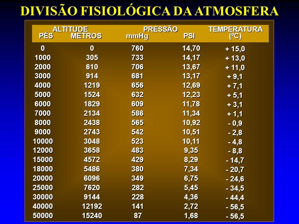 DIVISÃO FISIOLÓGICA DA ATMOSFERA ALTITUDE PÉS METROS PRESSÃO mmHg PSI 0076014,70 + 15,0 100030573314,17 + 13,0 200061070613,67 + 11,0 300091468113,17