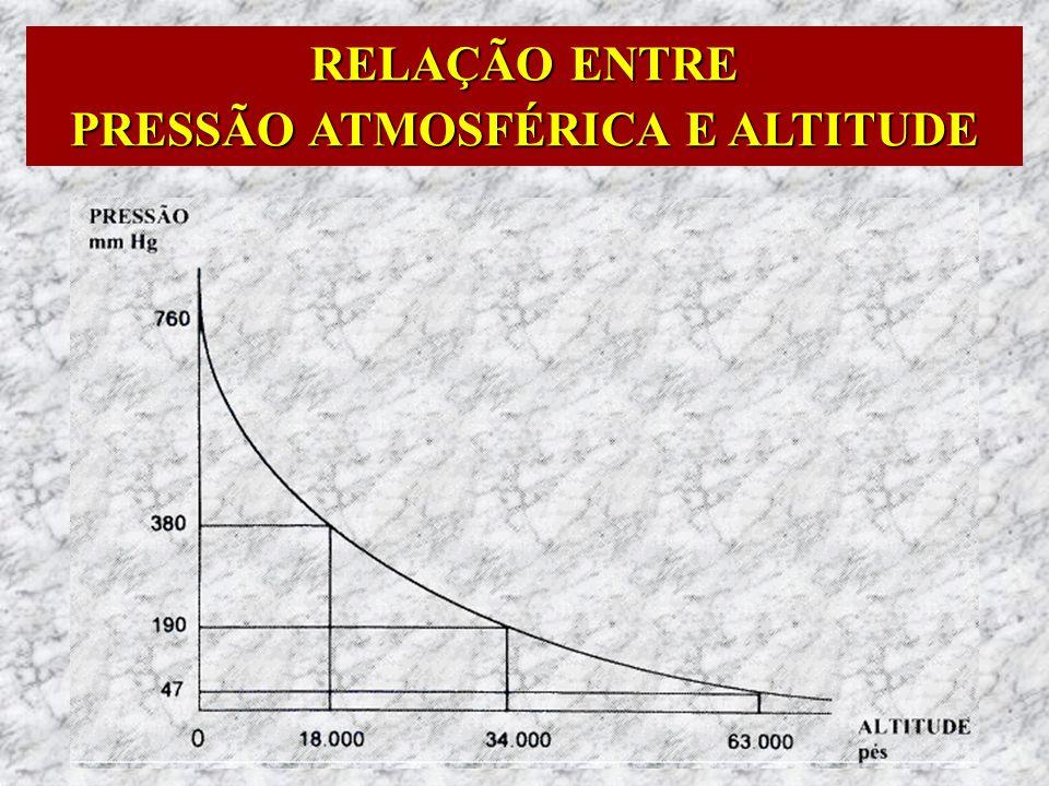 RELAÇÃO ENTRE PRESSÃO ATMOSFÉRICA E ALTITUDE