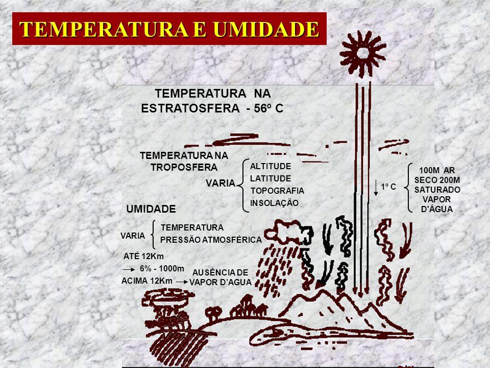 TEMPERATURA NA ESTRATOSFERA - 56º C TEMPERATURA NA TROPOSFERA VARIA ALTITUDE LATITUDE TOPOGRAFIA INSOLAÇÃO UMIDADE VARIA TEMPERATURA PRESSÃO ATMOSFÉRI