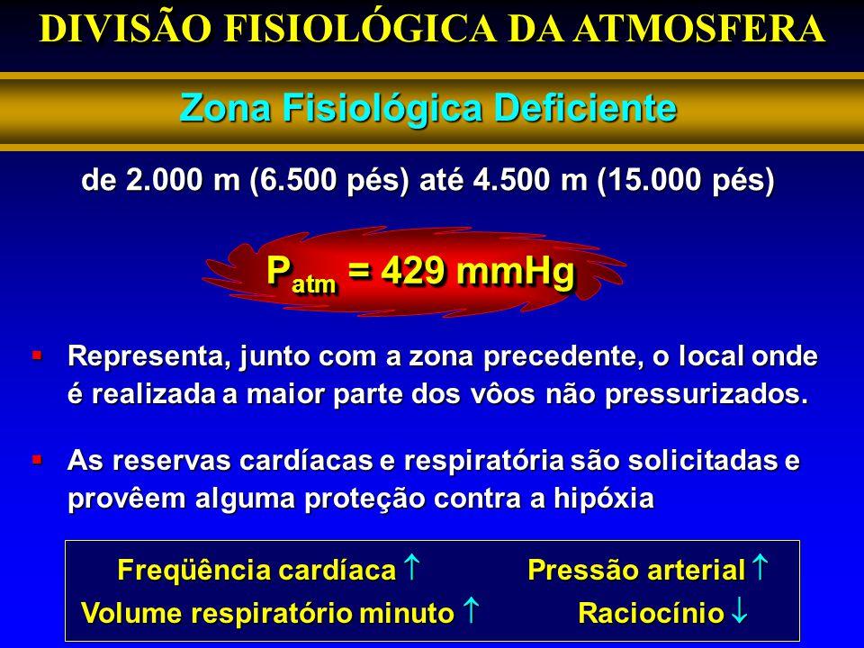 DIVISÃO FISIOLÓGICA DA ATMOSFERA Zona Fisiológica Deficiente P atm = 429 mmHg Representa, junto com a zona precedente, o local onde é realizada a maio