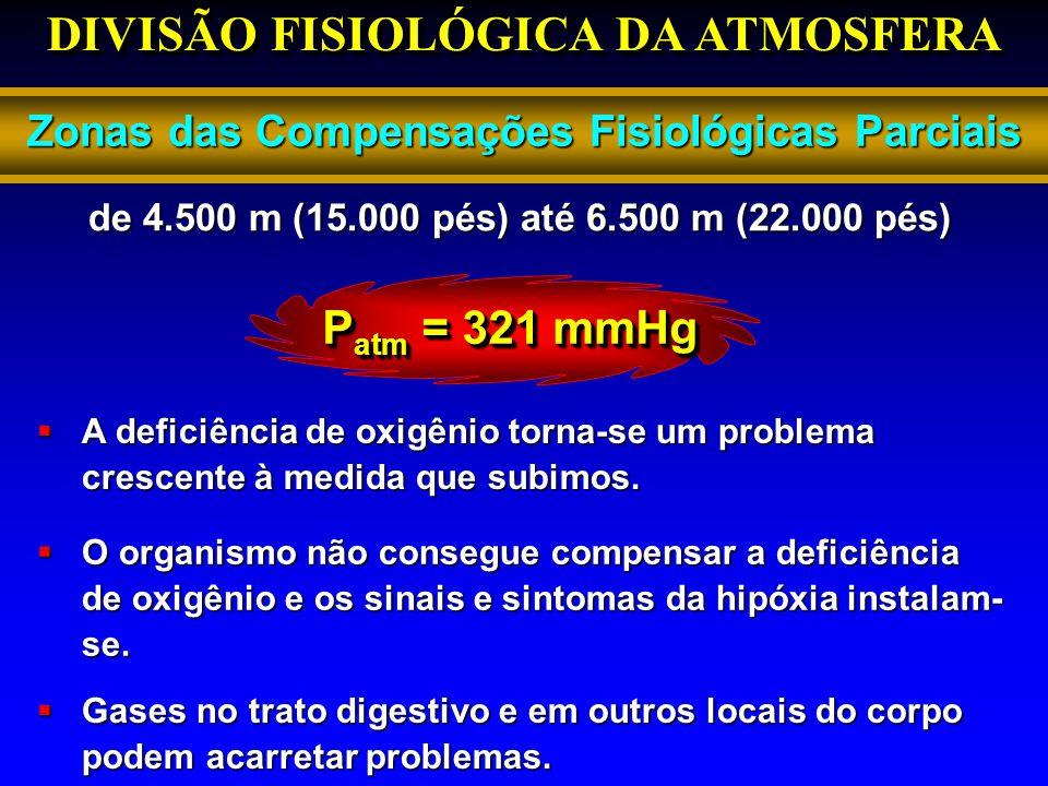 DIVISÃO FISIOLÓGICA DA ATMOSFERA Zonas das Compensações Fisiológicas Parciais P atm = 321 mmHg A deficiência de oxigênio torna-se um problema crescent