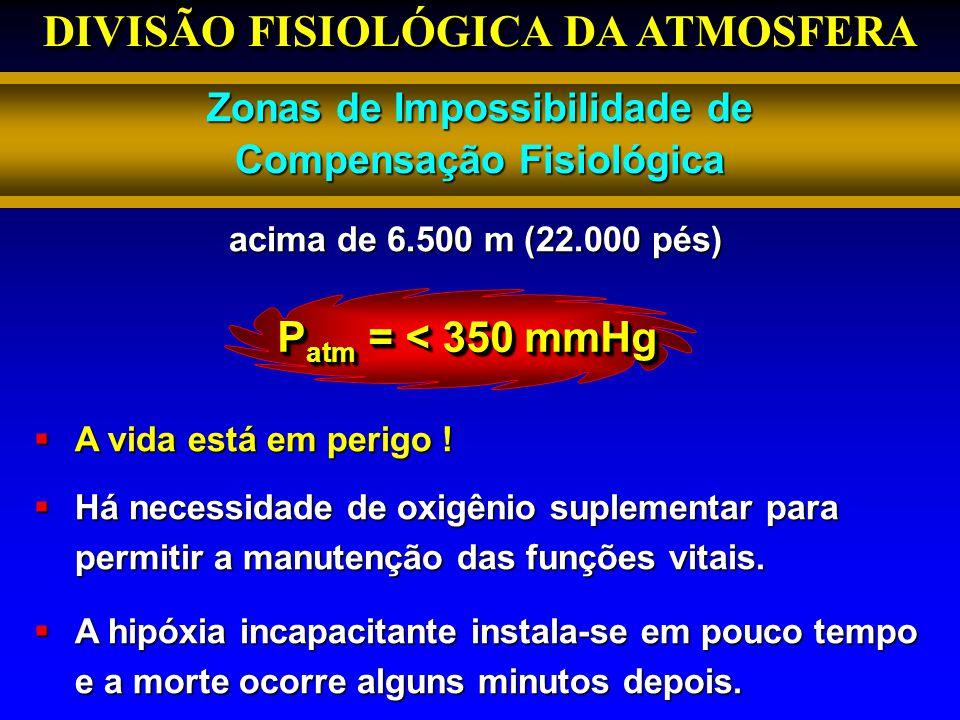 DIVISÃO FISIOLÓGICA DA ATMOSFERA Zonas de Impossibilidade de Compensação Fisiológica P atm = < 350 mmHg A vida está em perigo ! A vida está em perigo