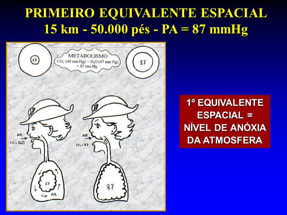 PRIMEIRO EQUIVALENTE ESPACIAL 15 km - 50.000 pés - PA = 87 mmHg 1º EQUIVALENTE ESPACIAL = NÍVEL DE ANÓXIA DA ATMOSFERA