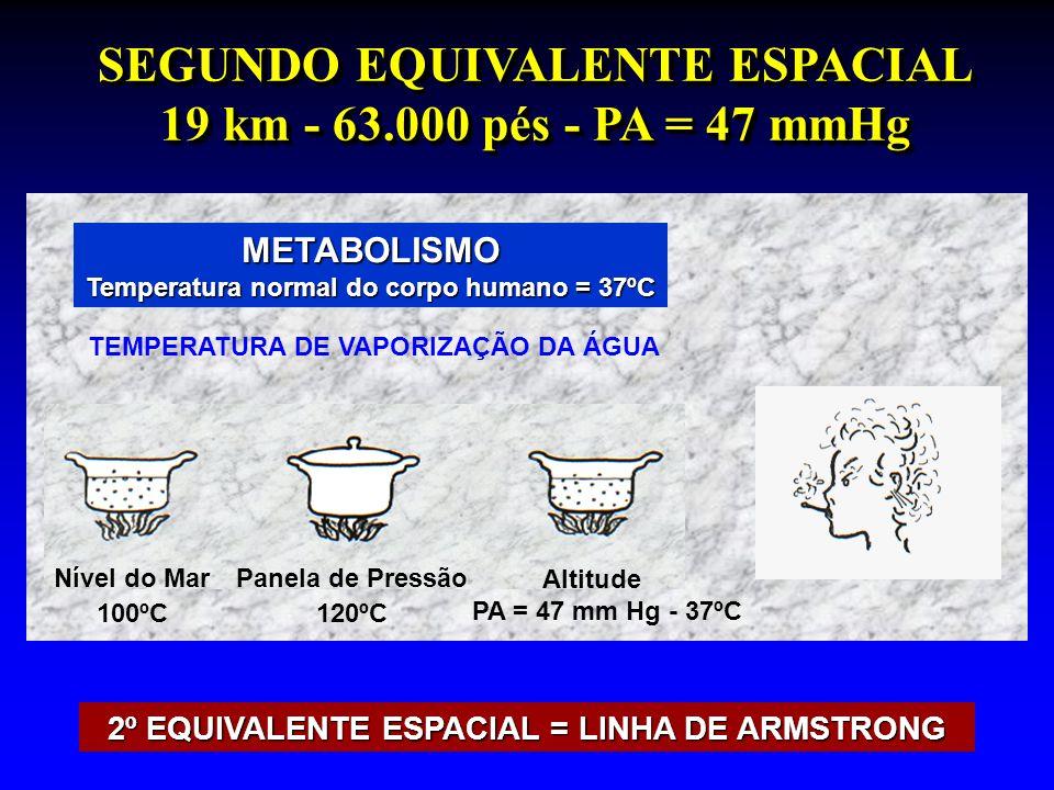2º EQUIVALENTE ESPACIAL = LINHA DE ARMSTRONG SEGUNDO EQUIVALENTE ESPACIAL 19 km - 63.000 pés - PA = 47 mmHg TEMPERATURA DE VAPORIZAÇÃO DA ÁGUA Nível d