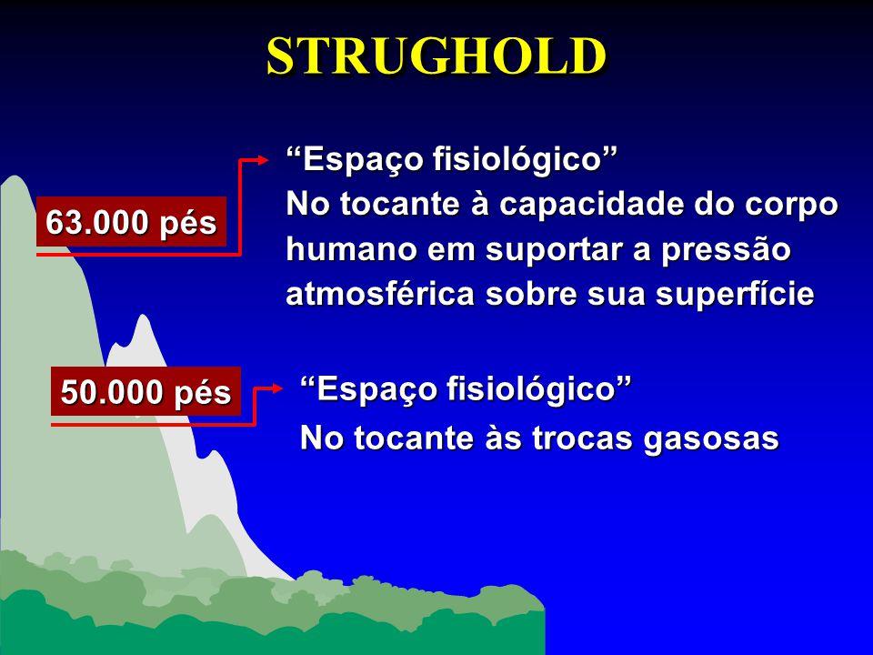STRUGHOLDSTRUGHOLD Espaço fisiológico No tocante à capacidade do corpo humano em suportar a pressão atmosférica sobre sua superfície Espaço fisiológic