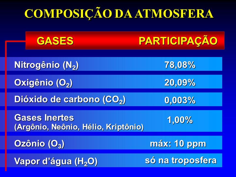 Nitrogênio (N 2 ) 78,08% Oxigênio (O 2 ) 20,09% Dióxido de carbono (CO 2 ) 0,003% Gases Inertes (Argônio, Neônio, Hélio, Kriptônio) 1,00% Ozônio (O 3