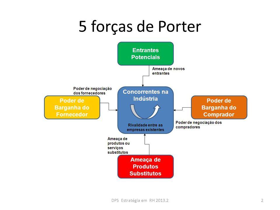 5 forças de Porter 2DPS Estratégia em RH 2013.2