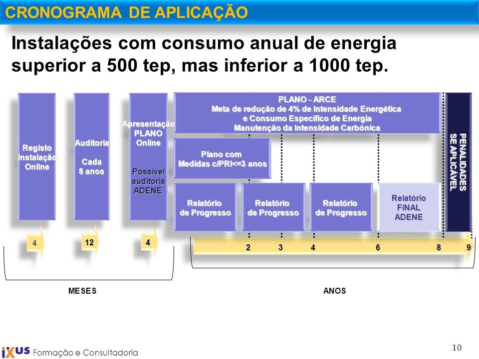 Formação e Consultadoria 10 CRONOGRAMA DE APLICAÇÃO246839 ANOS PENALIDADES SE APLICÁVEL MESES PLANO - ARCE Meta de redução de 4% de Intensidade Energé