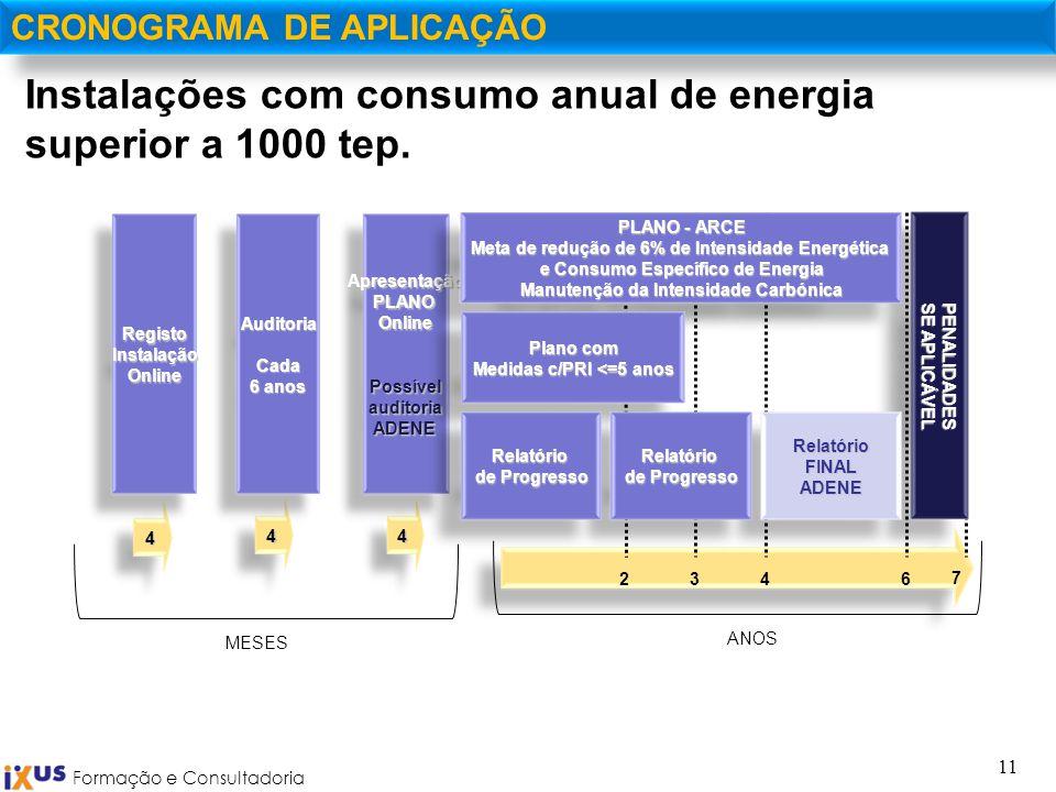 Formação e Consultadoria 11 CRONOGRAMA DE APLICAÇÃO Instalações com consumo anual de energia superior a 1000 tep. 2436 7 ANOS 4 RegistoInstalaçãoOnlin