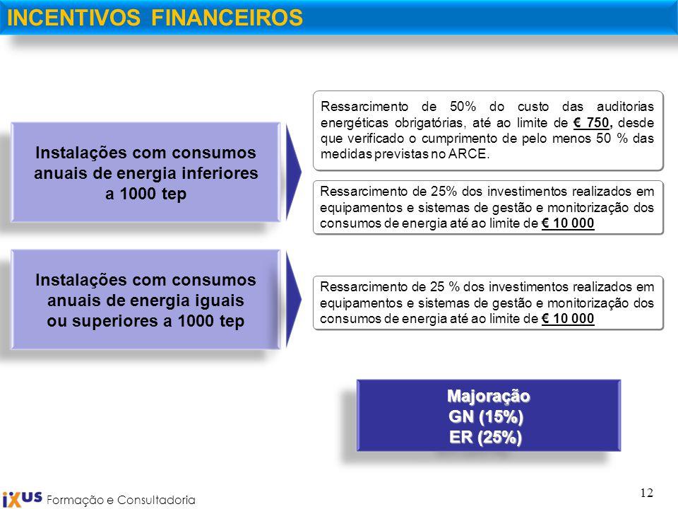 Formação e Consultadoria 12 INCENTIVOS FINANCEIROSMajoração GN (15%) ER (25%) Ressarcimento de 50% do custo das auditorias energéticas obrigatórias, a