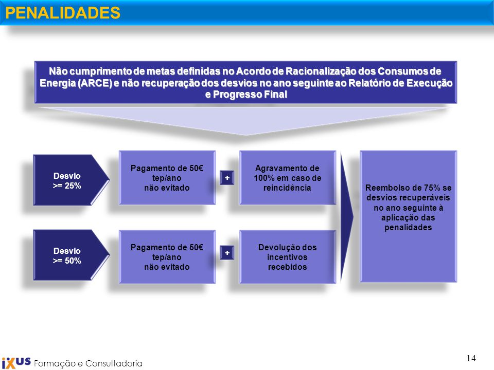 Formação e Consultadoria 14 PENALIDADES Não cumprimento de metas definidas no Acordo de Racionalização dos Consumos de Energia (ARCE) e não recuperaçã