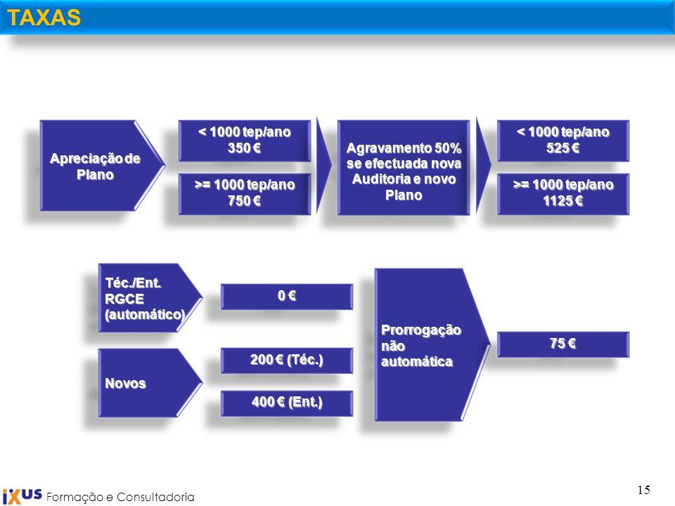 Formação e Consultadoria 15 TAXAS < 1000 tep/ano 350 350 Apreciação de Plano Agravamento 50% se efectuada nova Auditoria e novo Plano >= 1000 tep/ano