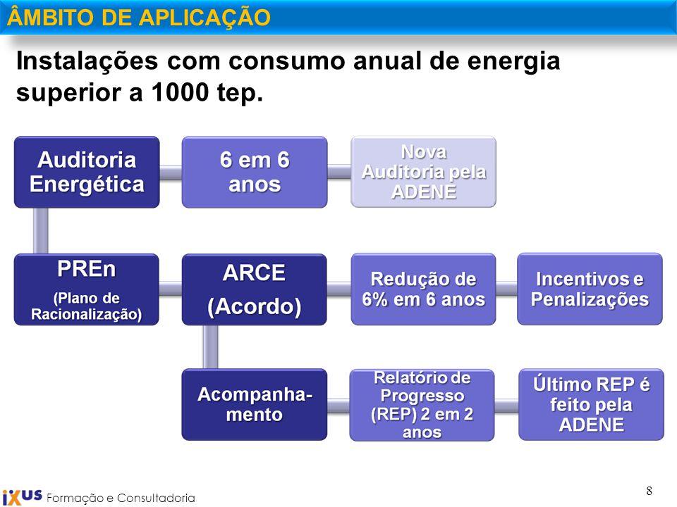 Formação e Consultadoria 8 ÂMBITO DE APLICAÇÃO Instalações com consumo anual de energia superior a 1000 tep.