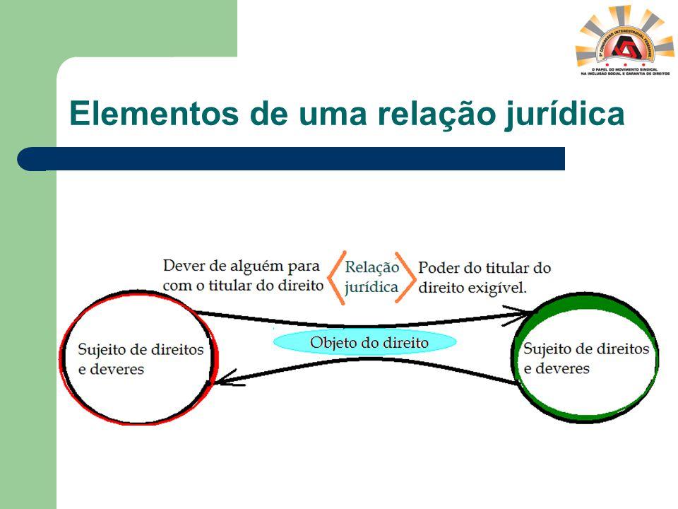 Elementos de uma relação jurídica