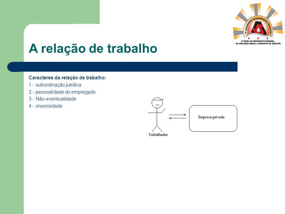 A relação de trabalho Caracteres da relação de trabalho: 1 - subordinação jurídica 2 - pessoalidade do empregado 3 - Não-eventualidade 4 - onerosidade