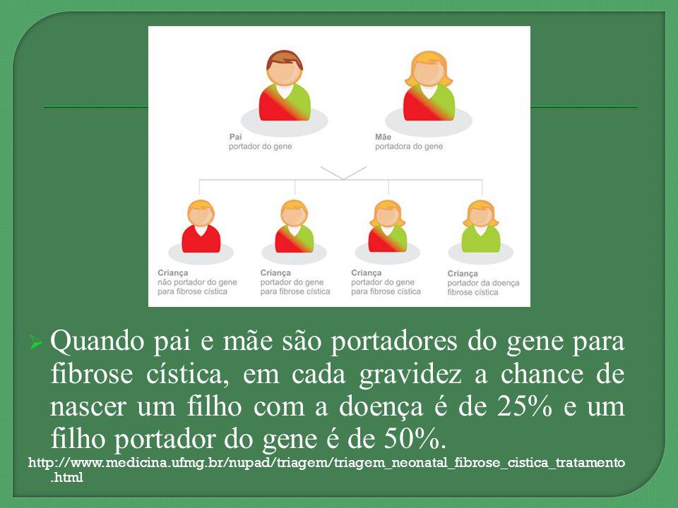 Quando pai e mãe são portadores do gene para fibrose cística, em cada gravidez a chance de nascer um filho com a doença é de 25% e um filho portador do gene é de 50%.