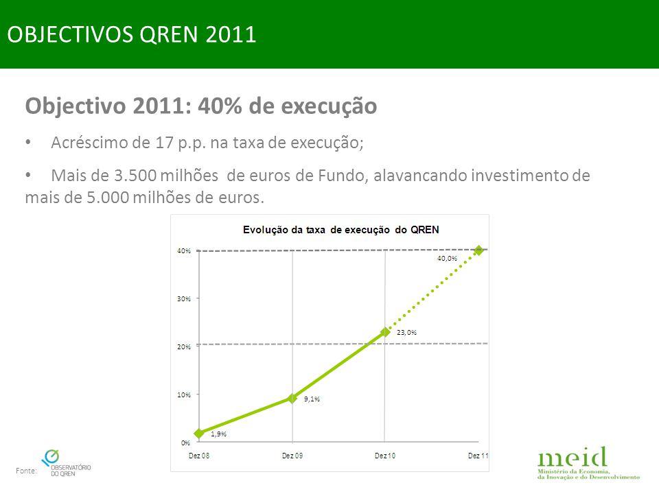 Objectivo 2011: 40% de execução Acréscimo de 17 p.p.