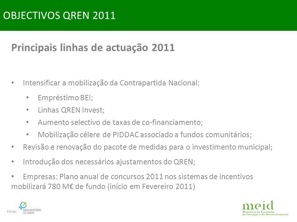 Principais linhas de actuação 2011 Intensificar a mobilização da Contrapartida Nacional: Empréstimo BEI; Linhas QREN Invest; Aumento selectivo de taxas de co-financiamento; Mobilização célere de PIDDAC associado a fundos comunitários; Revisão e renovação do pacote de medidas para o investimento municipal; Introdução dos necessários ajustamentos do QREN; Empresas: Plano anual de concursos 2011 nos sistemas de incentivos mobilizará 780 M de fundo (início em Fevereiro 2011) OBJECTIVOS QREN 2011 Fonte: