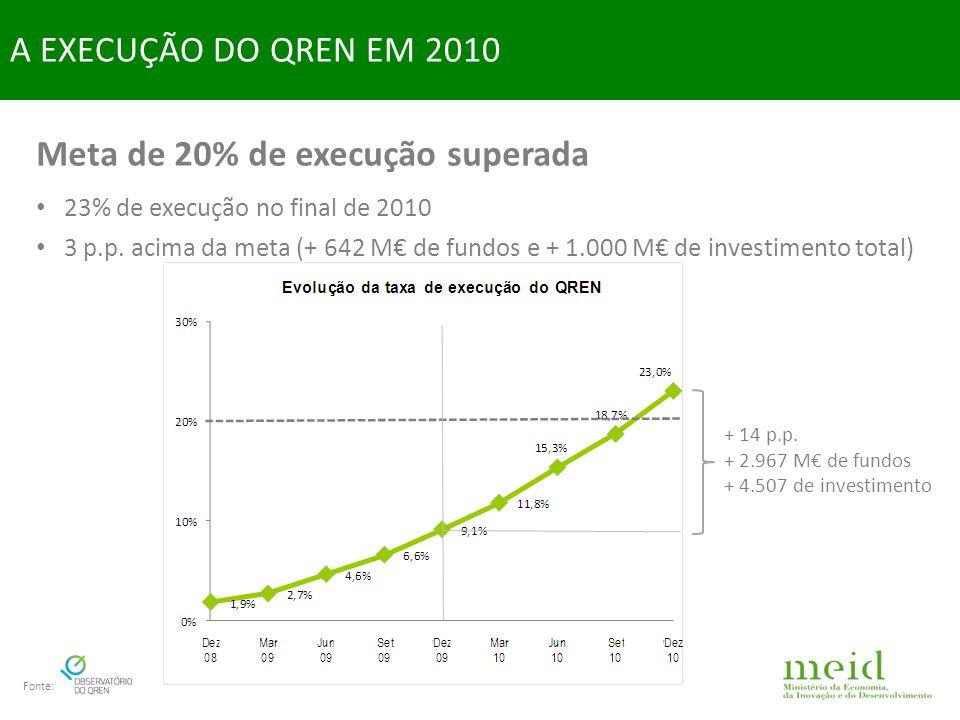 Crescimento da execução em todos os fundos A EXECUÇÃO DO QREN EM 2010 - FSE duplica execução Fonte: - FEDER triplica execução - FC duplica execução