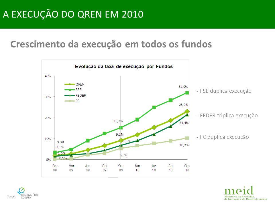 Acréscimo significativo de execução em todos os PO N+3 de 2011 cumprido 1 ano antes A EXECUÇÃO DO QREN EM 2010 Fonte: