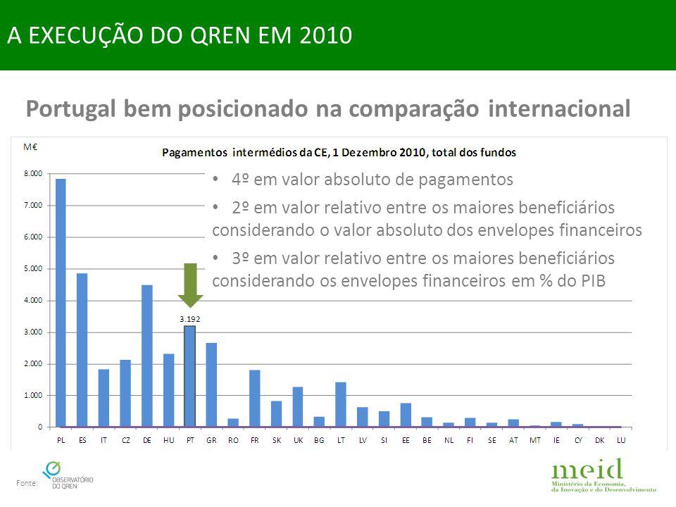 Portugal bem posicionado na comparação internacional A EXECUÇÃO DO QREN EM 2010 Fonte: