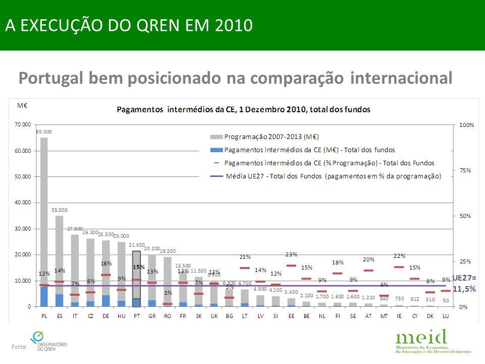 2010: maior injecção de fundos de Coesão na economia A EXECUÇÃO DO QREN EM 2010 Fonte:
