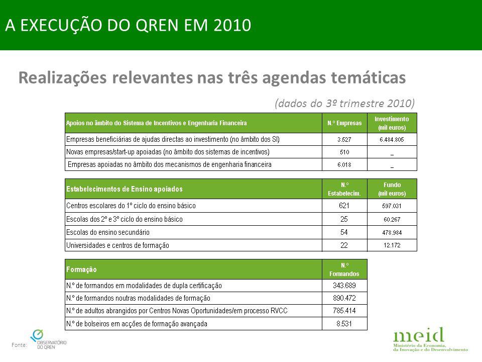 Realizações relevantes nas três agendas temáticas (dados do 3º trimestre 2010) A EXECUÇÃO DO QREN EM 2010 Fonte: