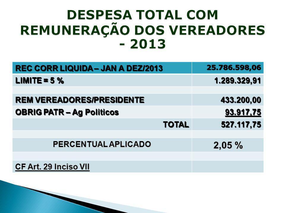 REC CORR LIQUIDA – JAN A DEZ/2013 25.786.598,06 LIMITE = 5 % 1.289.329,91 REM VEREADORES/PRESIDENTE 433.200,00 OBRIG PATR – Ag Politicos 93.917,75 TOTAL TOTAL527.117,75 PERCENTUAL APLICADO 2,05 % CF Art.